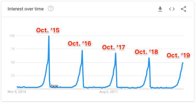 google trends tools riset keyword gratis